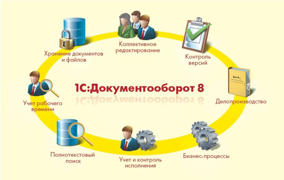 инструкция по электронному документообороту в организации - фото 10